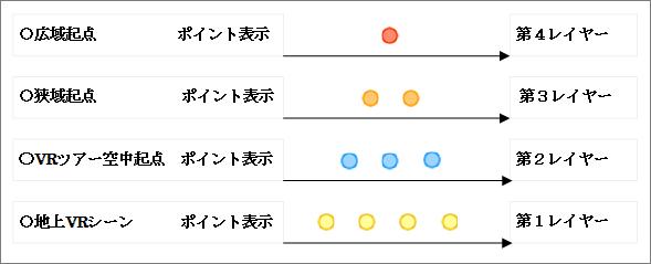ポイントの色とレイヤー階層イメージ