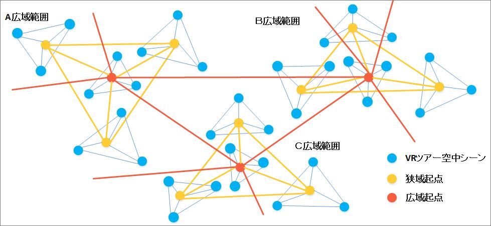 リンク範囲起点システムのエリア構成イメージ